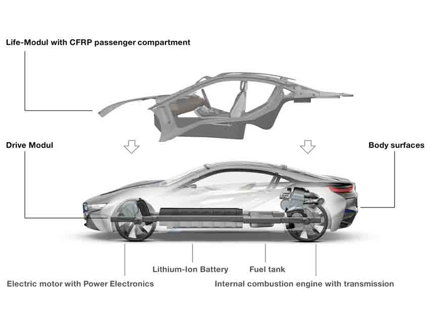 BMW i8 Plug-in Hybrid Coupe LifeDrive Architecture